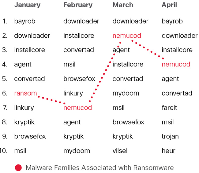 sophisticated ransomware