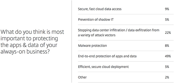 protect data not just devices