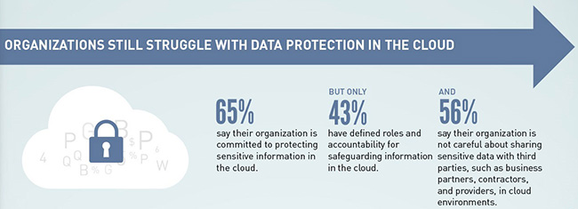 sensitive data stored