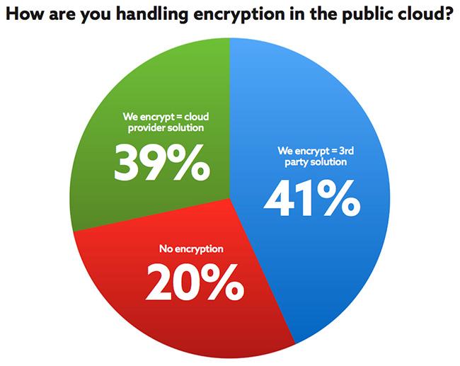data encryption public cloud