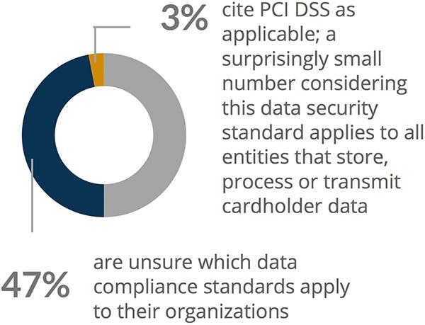 data compliance standards apply