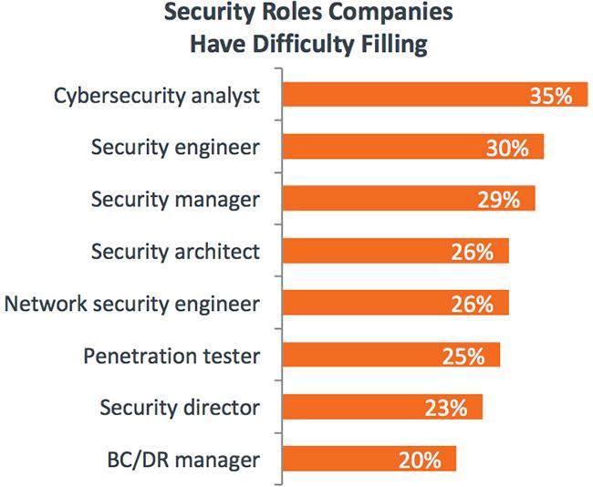 security skills deep wide