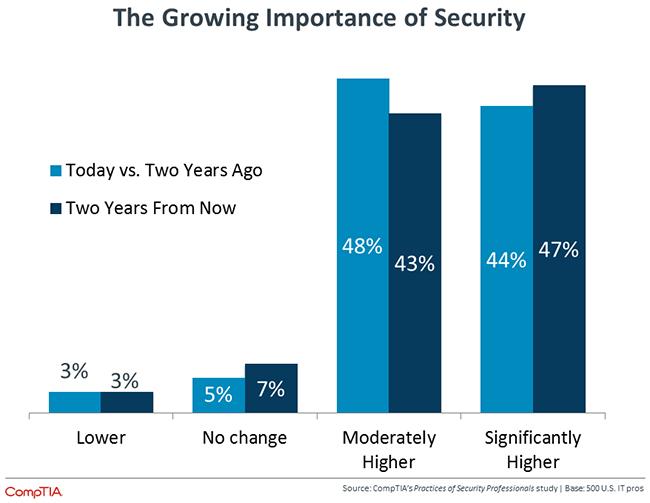 security adoption