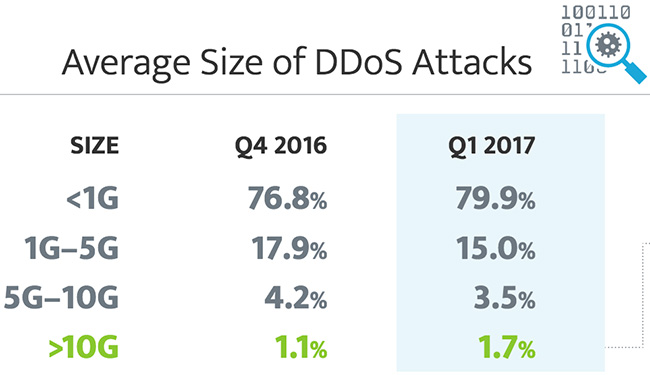stealthy DDoS attacks