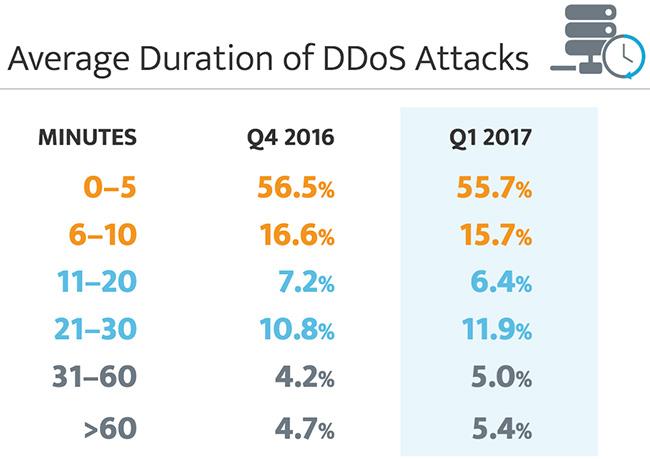 stealthy DDoS attacks
