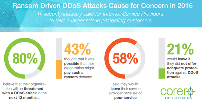 DDoS extortion campaigns