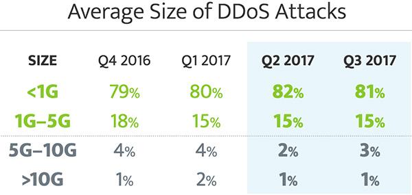 DDoS attacks surge 2017
