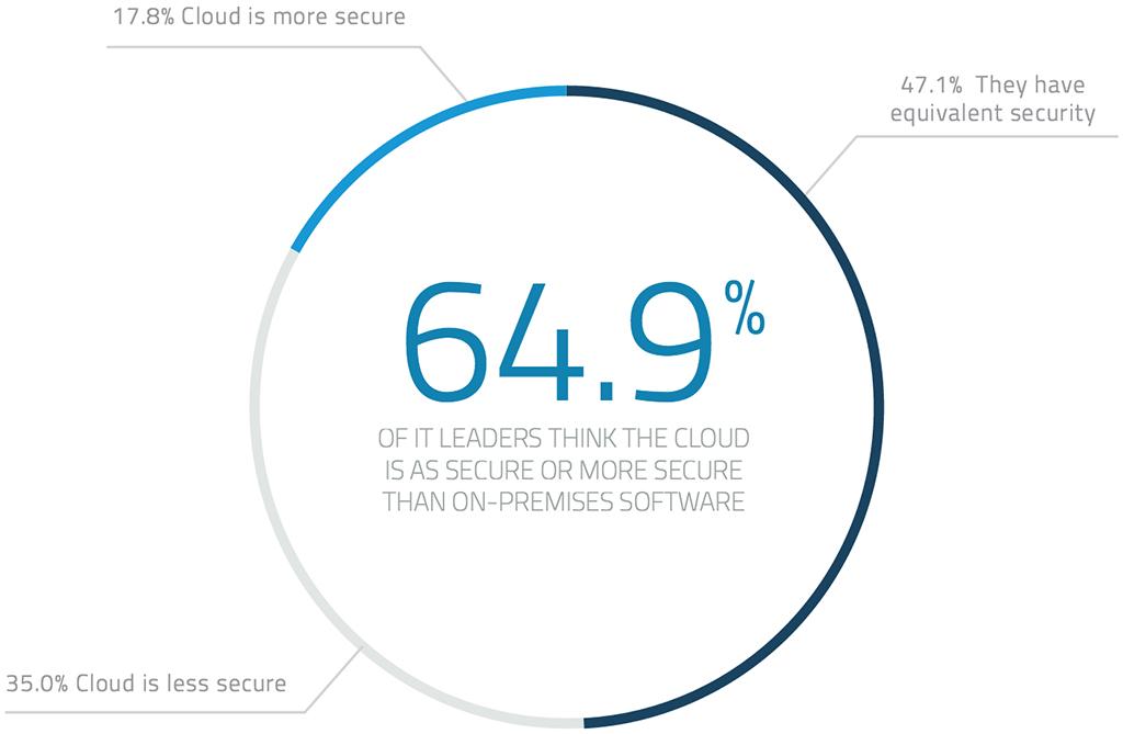 Cloud leaders on cloud security