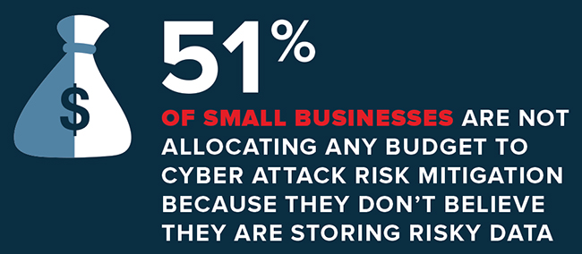 small businesses approach risk