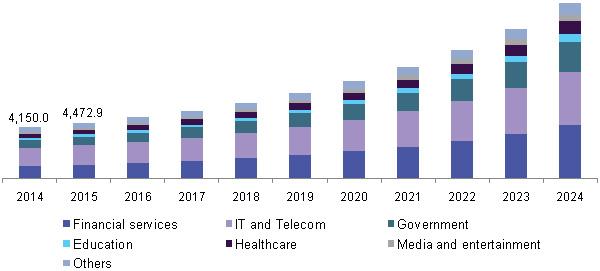 Global cloud security market 2024