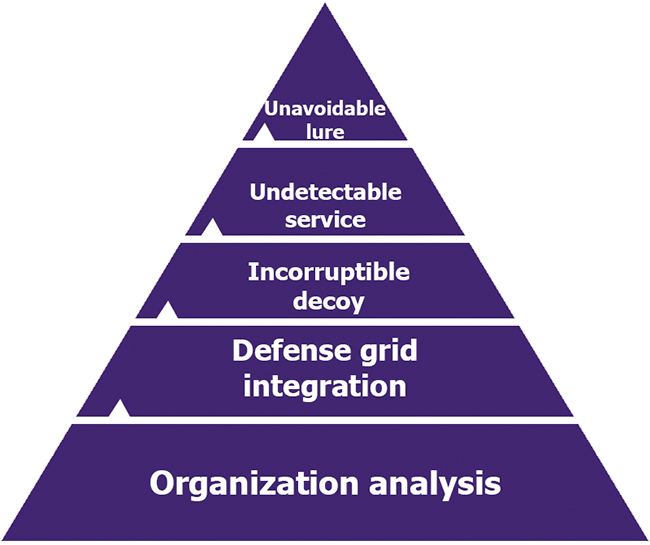Pyramid of cyber deception needs