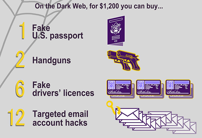 certificates sale dark web