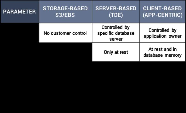 cloud-based databases
