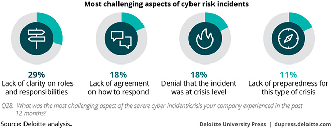 cybersecurity businesses remain overconfident