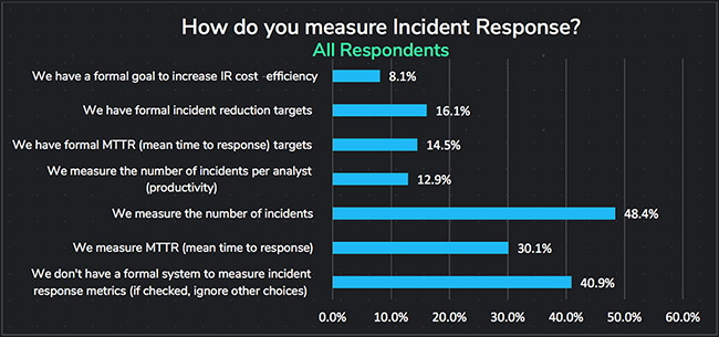 measure incident response
