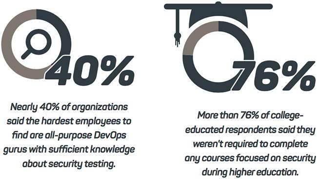 DevOps skills gap