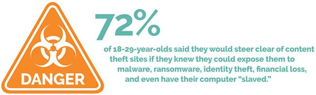 content theft websites