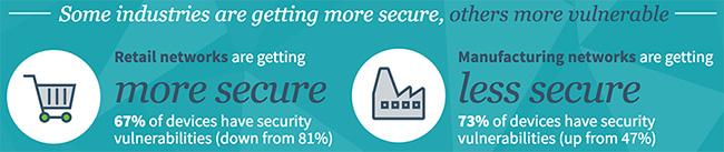vulnerable enterprises