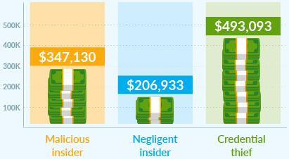 insider threat hidden cost