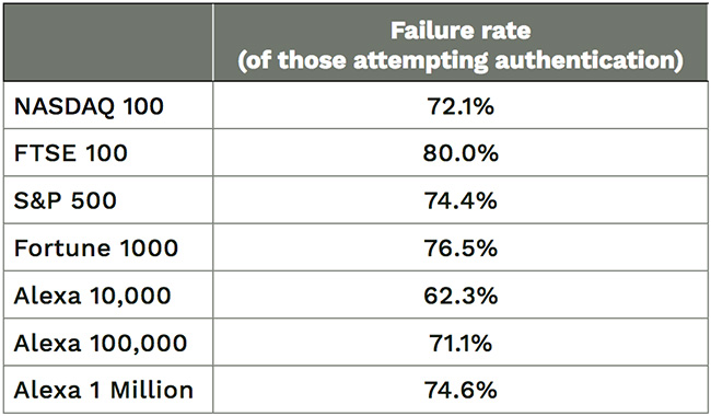 email authentication implementations fail