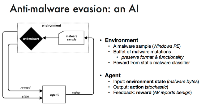 machine learning cyber defense