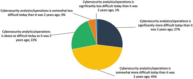 cybersecurity analytics operations