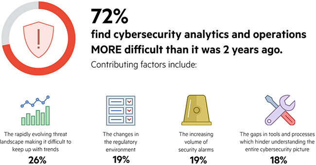 security analytics oprations difficult