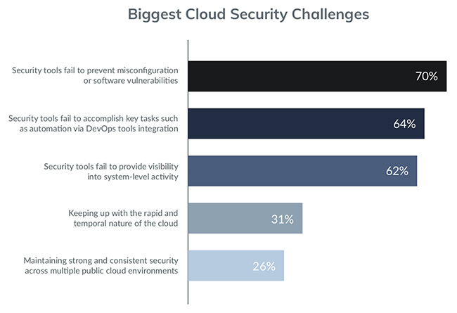 cloud security today