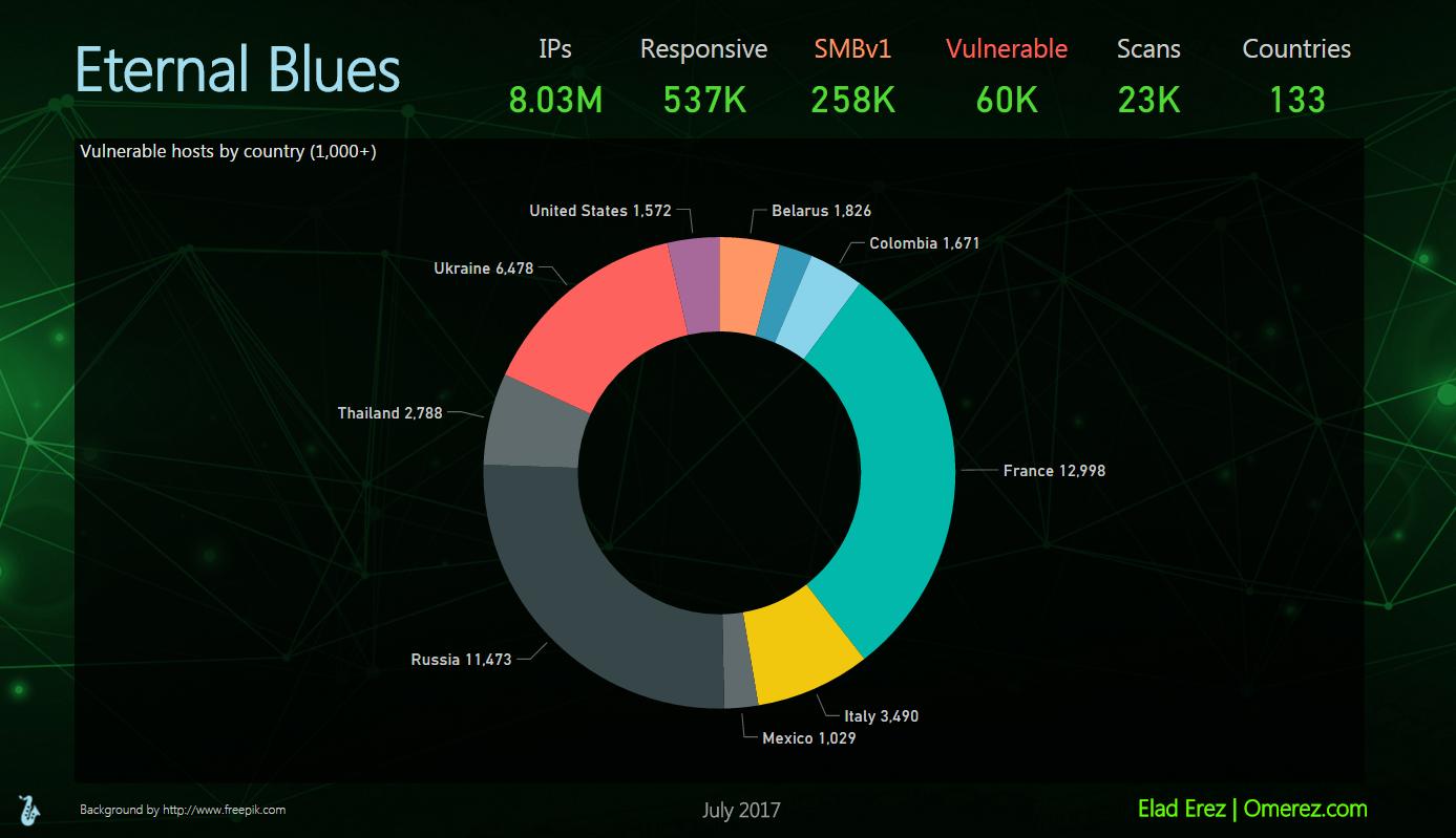 EternalBlue vulnerability scanner statistics