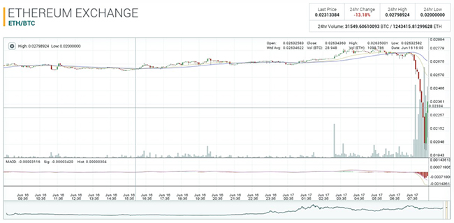 Ether value dives and recovers