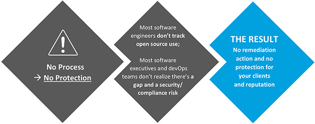 open source risk