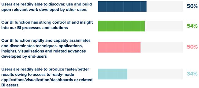 improving business intelligence