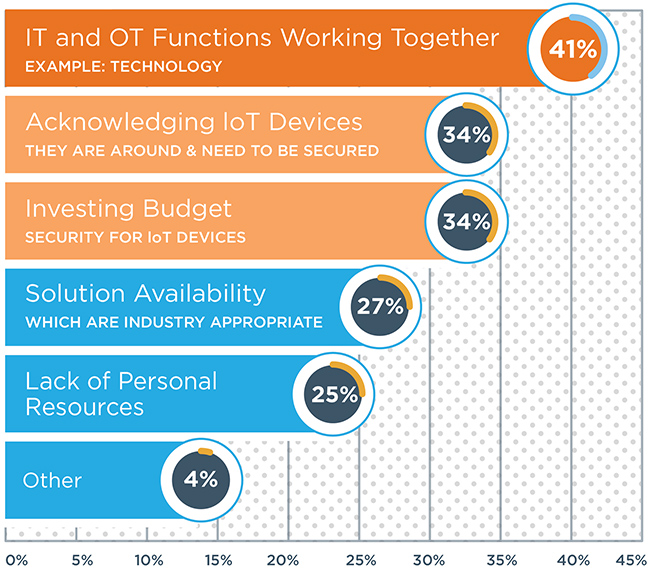 control IoT devices