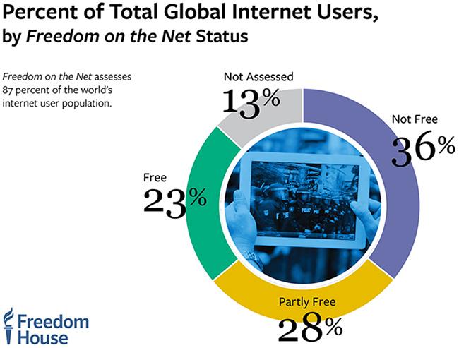 global Internet freedom