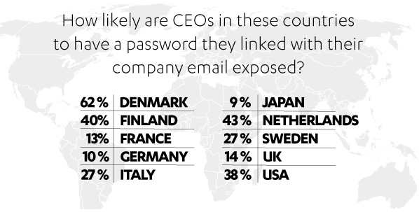 CEO email exposure