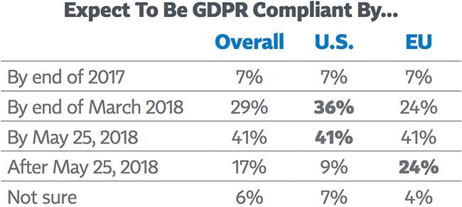 top GDPR compliance risks