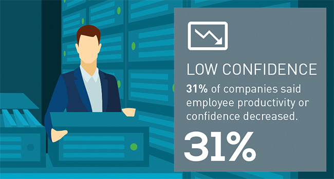 Data Security Confidence Index