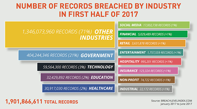 lost stolen compromised records