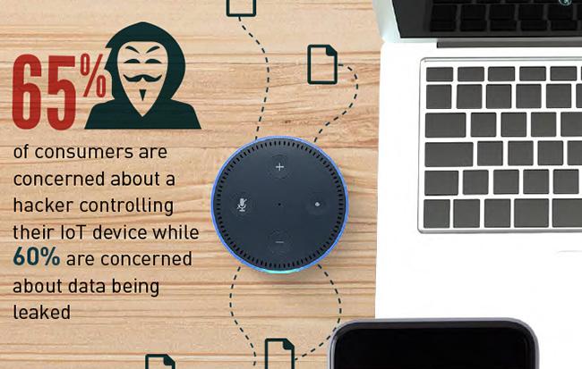 IoT security regulation