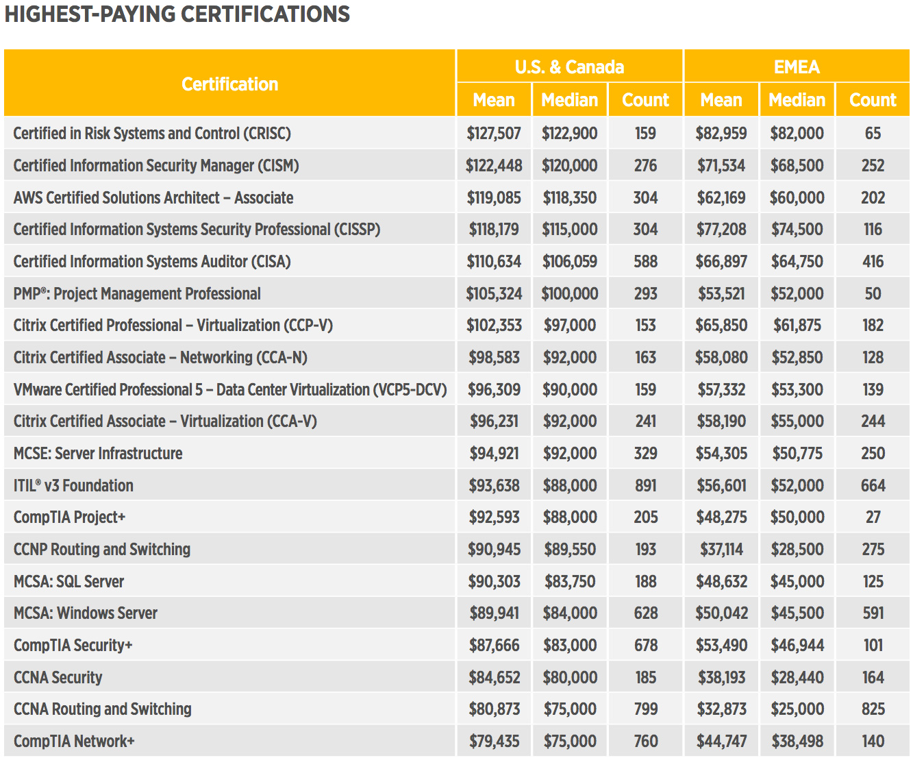 highest paying certifications