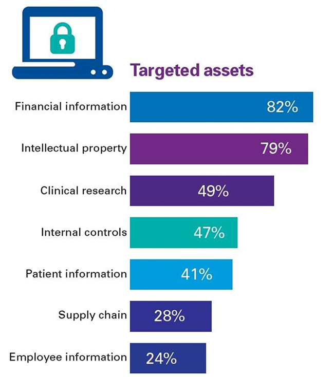 cyber threats healthcare