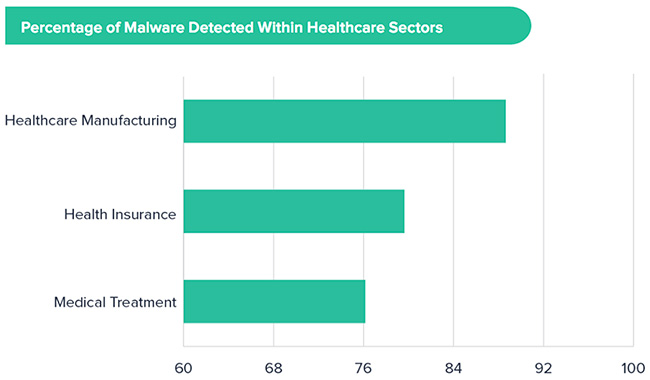 healthcare industry lacks basic security awareness