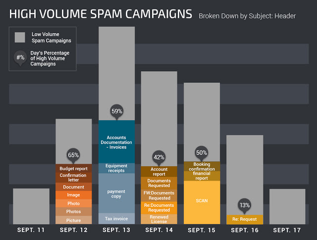 Impact of high-volume spam campaigns