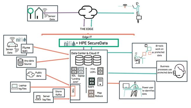 Data-centric IoT security