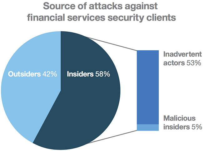 financial services records breached