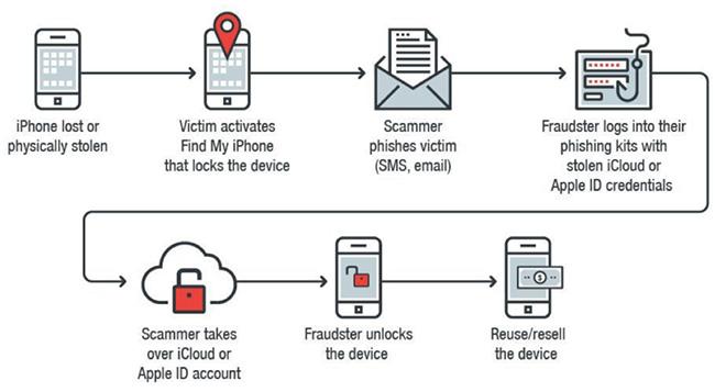 unlock stolen iPhone