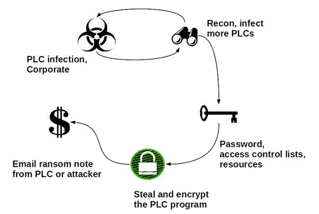 ransomware ICS