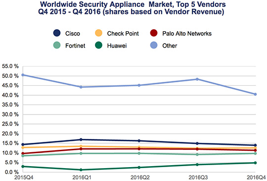 total security appliance market