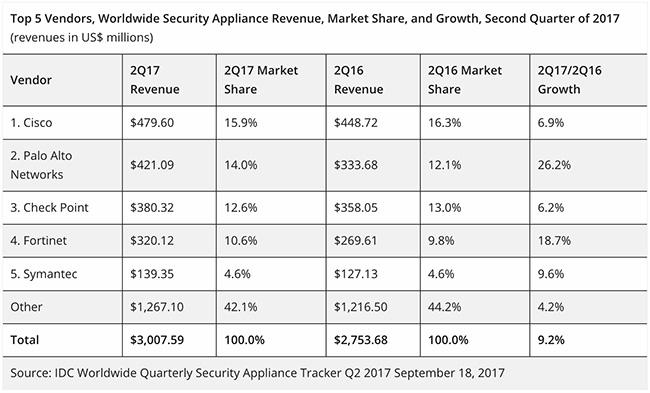 worldwide security appliance revenue