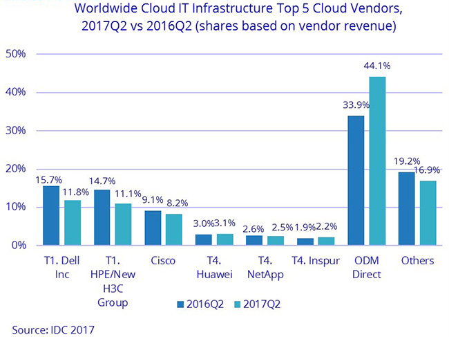 cloud IT infrastructure revenue